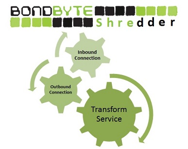 Bondbyte shredder logo